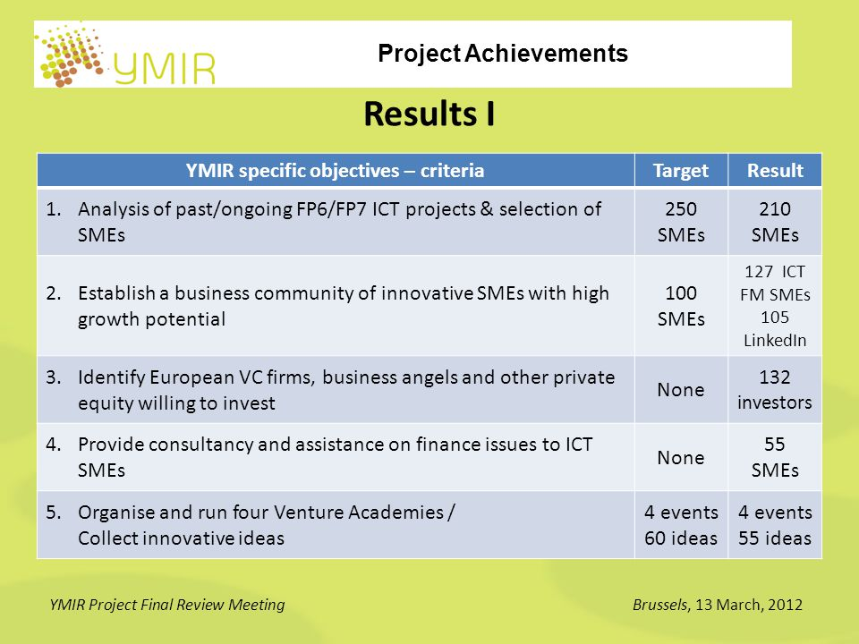 Project Achievements YMIR Project Final Review MeetingBrussels, 13 March, 2012 Results II YMIR specific objectives - criteriaTargetResult 6.Provide online assistance and communication services for the creation of business plans to SMEs to present to investors 20 bus.