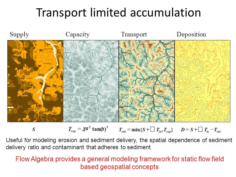 SupplyCapacityTransportDeposition 22 )tan(bT cap aa    },min{ capinout TTST   in TTSD Transport limited accumulation Useful for modeling ero