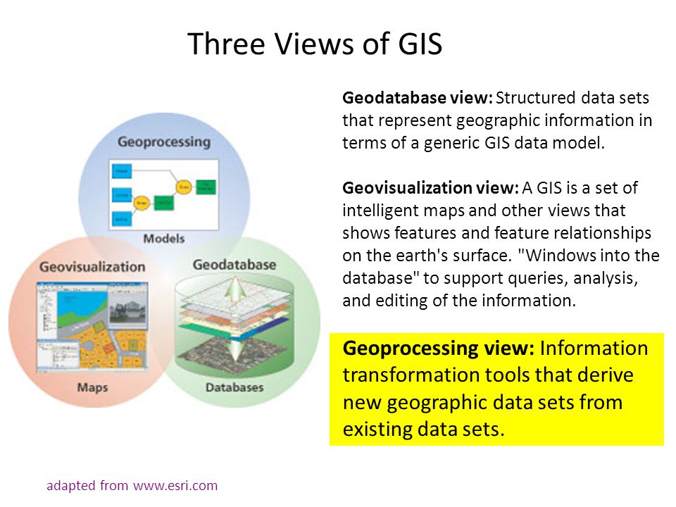 Geodatabase view: Structured data sets that represent geographic information in terms of a generic GIS data model. Geovisualization view: A GIS is a s