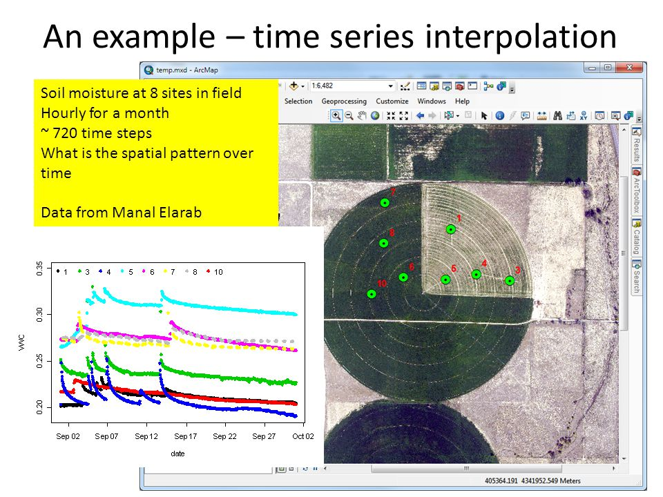 An example – time series interpolation Soil moisture at 8 sites in field Hourly for a month ~ 720 time steps What is the spatial pattern over time Data from Manal Elarab