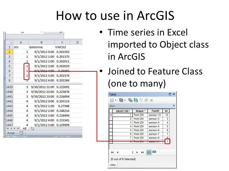 How to use in ArcGIS Time series in Excel imported to Object class in ArcGIS Joined to Feature Class (one to many)