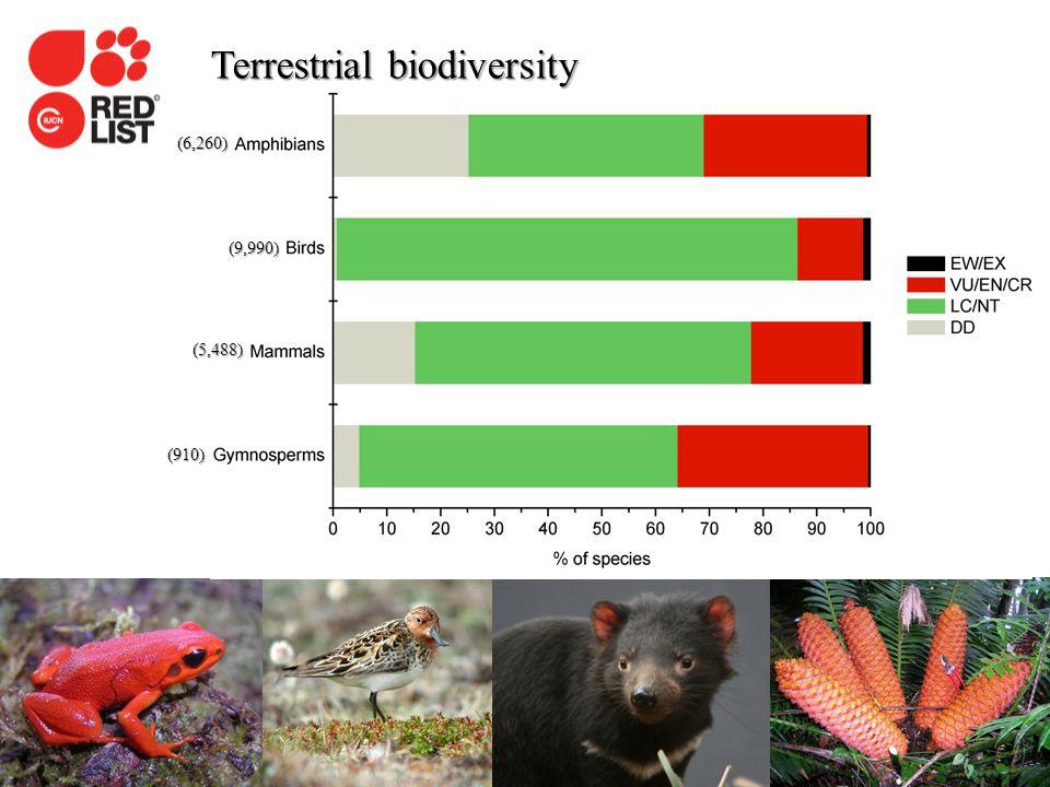 IUCN (International Union for Conservation of Nature) Terrestrial biodiversity (6,260) (9,990) (5,488) (910)
