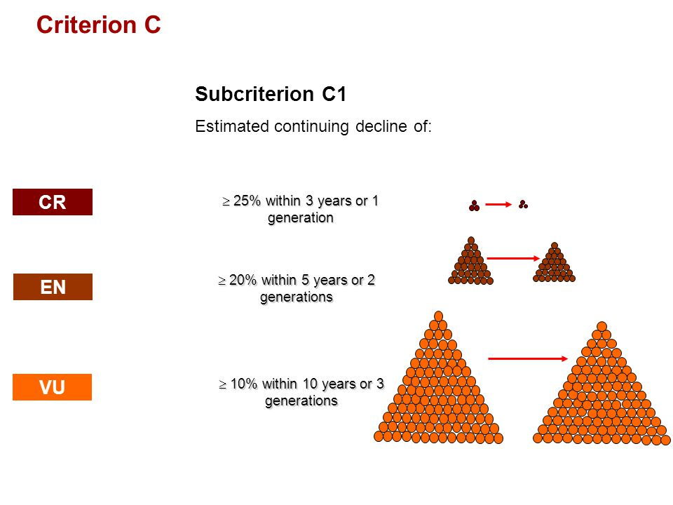 IUCN (International Union for Conservation of Nature) Criterion C Subcriterion C1 Estimated continuing decline of: EN VU  25% within 3 years or 1 gen