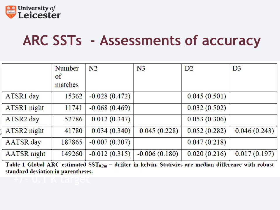 ARC SSTs - Assessments of accuracy Dependencies on TCWV, wind etc also within +/- 0.1 K target