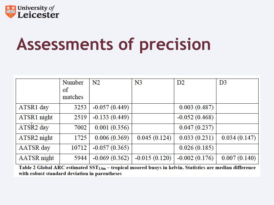 Assessments of precision