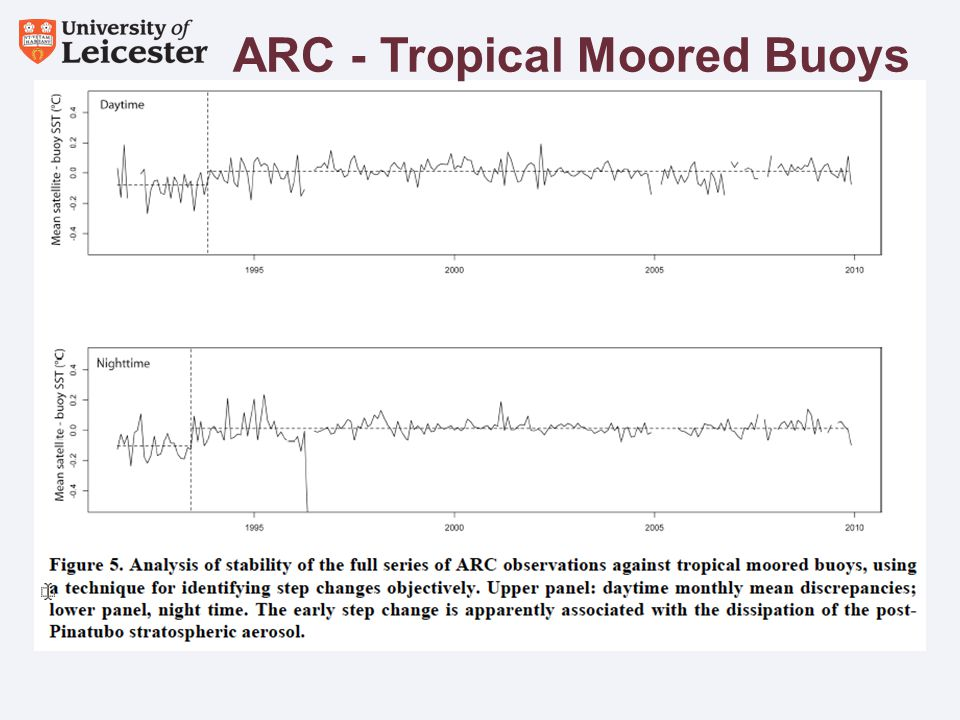 Assessment of stability ARC - Tropical Moored Buoys