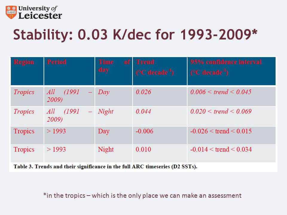Stability: 0.03 K/dec for 1993-2009* *in the tropics – which is the only place we can make an assessment
