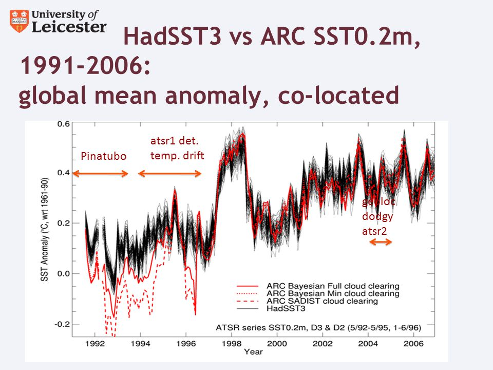 HadSST3 vs ARC SST0.2m, 1991-2006: global mean anomaly, co-located Pinatubo geoloc dodgy atsr2 atsr1 det.