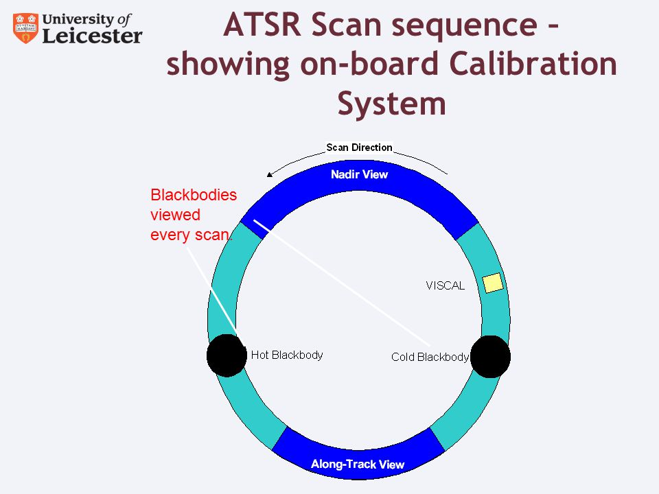 ATSR Scan sequence – showing on-board Calibration System Blackbodies viewed every scan.