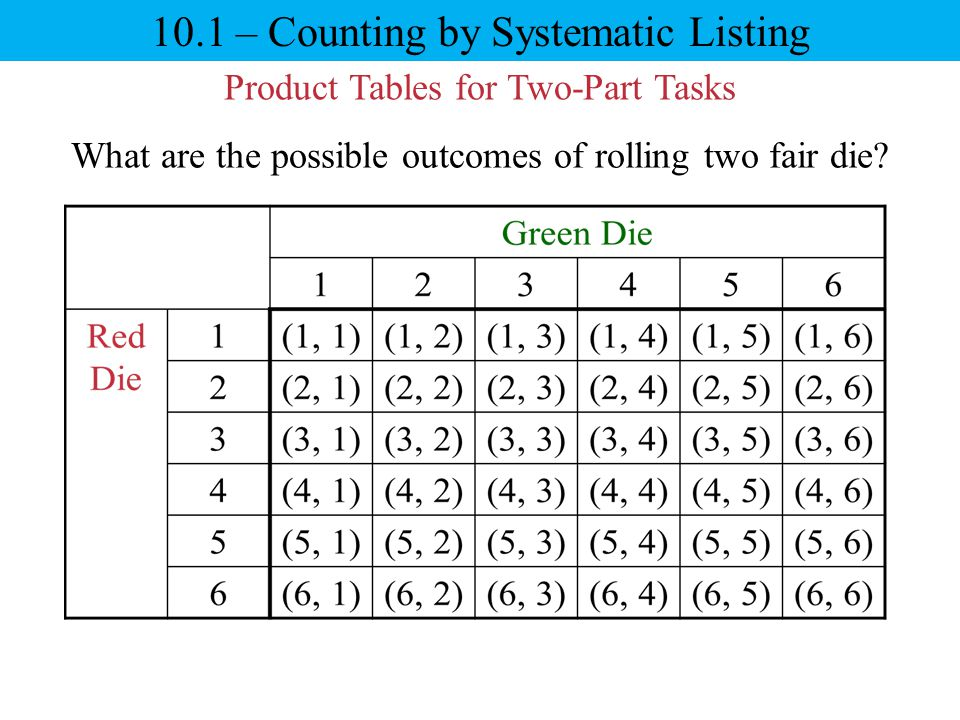 10.1 – Counting by Systematic Listing Product Tables for Two-Part Tasks What are the possible outcomes of rolling two fair die?