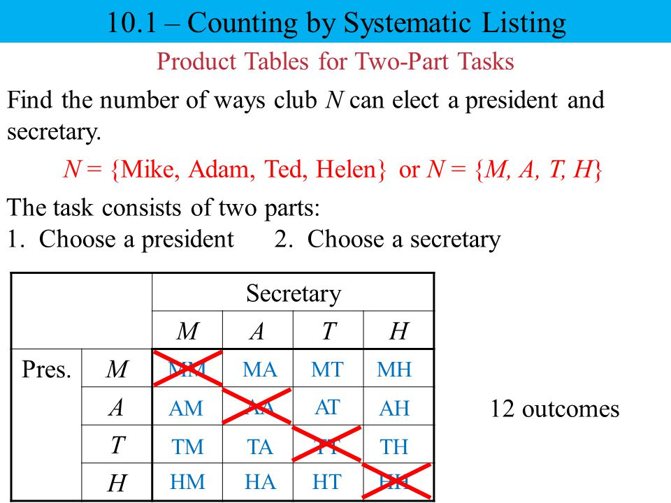 10.1 – Counting by Systematic Listing Product Tables for Two-Part Tasks Find the number of ways club N can elect a president and secretary. The task c