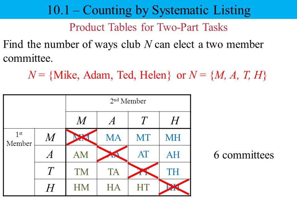 10.1 – Counting by Systematic Listing Product Tables for Two-Part Tasks Find the number of ways club N can elect a two member committee. 2 nd Member M