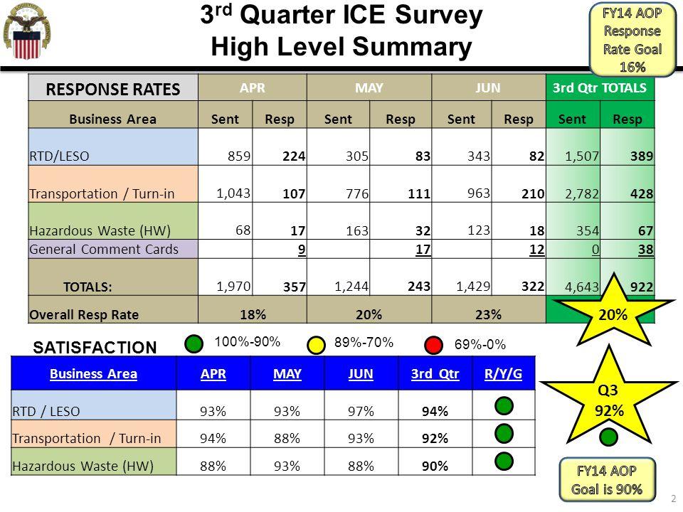 2 3 rd Quarter ICE Survey High Level Summary Business AreaAPRMAYJUN3rd QtrR/Y/G RTD / LESO93% 97%94% Transportation / Turn-in94%88%93%92% Hazardous Wa