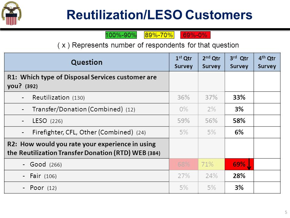 5 Reutilization/LESO Customers Question 1 st Qtr Survey 2 nd Qtr Survey 3 rd Qtr Survey 4 th Qtr Survey R1: Which type of Disposal Services customer a