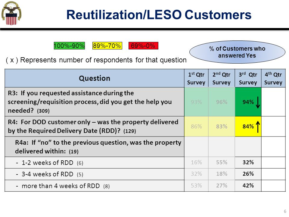 7 Transportation/Turn-in Customers Question 1 st Qtr Survey 2 nd Qtr Survey 3 rd Qtr Survey 4 th Qtr Survey T1.