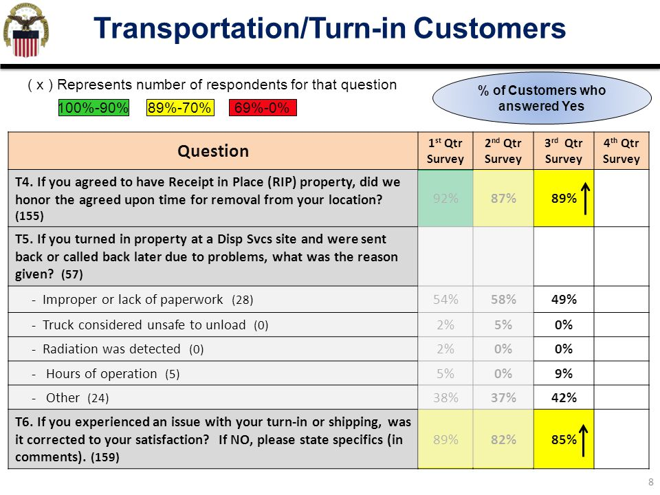 8 Transportation/Turn-in Customers Question 1 st Qtr Survey 2 nd Qtr Survey 3 rd Qtr Survey 4 th Qtr Survey T4. If you agreed to have Receipt in Place