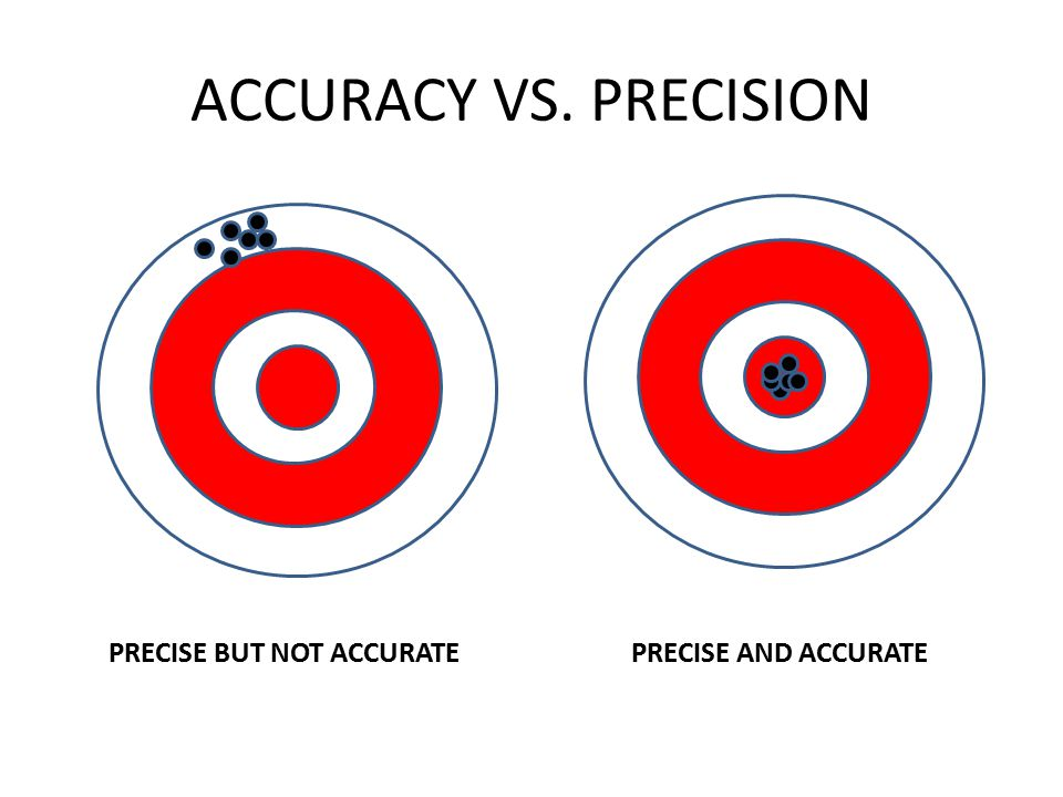 ACCURACY VS. PRECISION PRECISE BUT NOT ACCURATEPRECISE AND ACCURATE