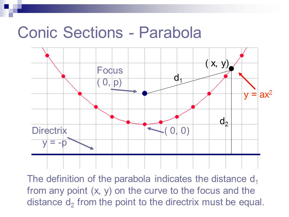 Conic Sections - Parabola The definition of the parabola indicates the distance d 1 from any point (x, y) on the curve to the focus and the distance d