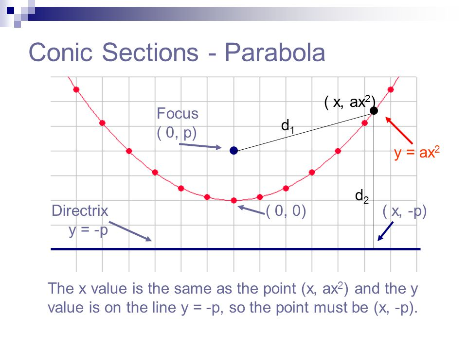 Conic Sections - Parabola The x value is the same as the point (x, ax 2 ) and the y value is on the line y = -p, so the point must be (x, -p). Focus (