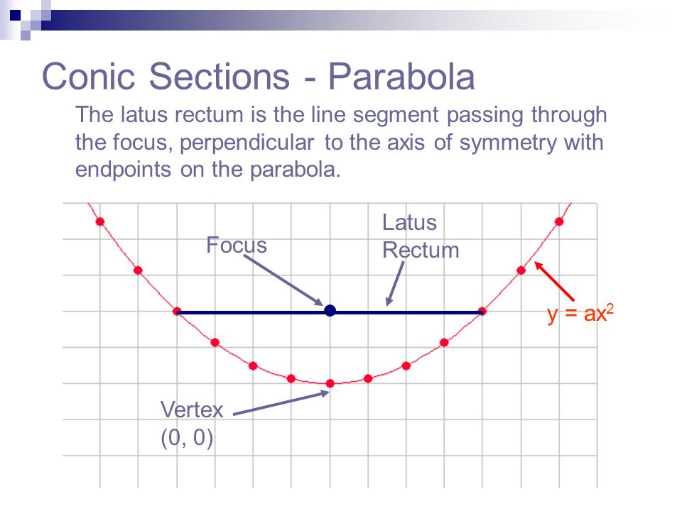 Conic Sections - Parabola The latus rectum is the line segment passing through the focus, perpendicular to the axis of symmetry with endpoints on the