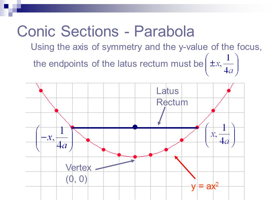 Conic Sections - Parabola Using the axis of symmetry and the y-value of the focus, the endpoints of the latus rectum must be y = ax 2 Vertex (0, 0) La