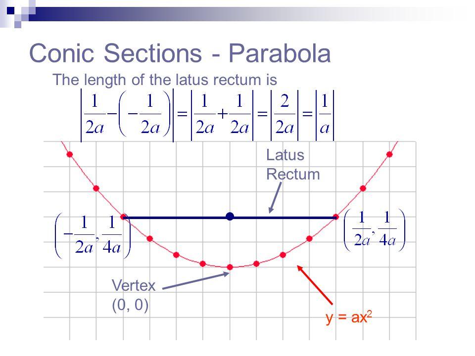 Conic Sections - Parabola The length of the latus rectum is y = ax 2 Vertex (0, 0) Latus Rectum