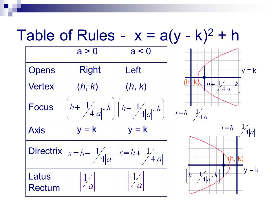 Table of Rules - x = a(y - k) 2 + h a > 0a < 0 Opens Vertex Focus Axis Directrix Latus Rectum Right Left (h, k) y = k (h, k) y = k