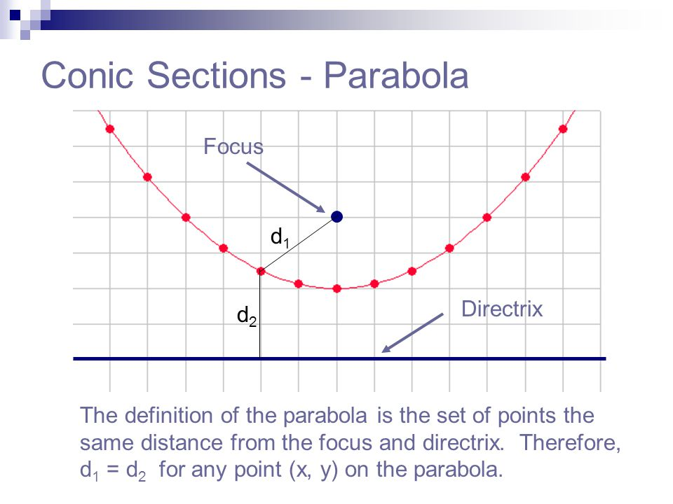 Conic Sections - Parabola The definition of the parabola is the set of points the same distance from the focus and directrix. Therefore, d 1 = d 2 for