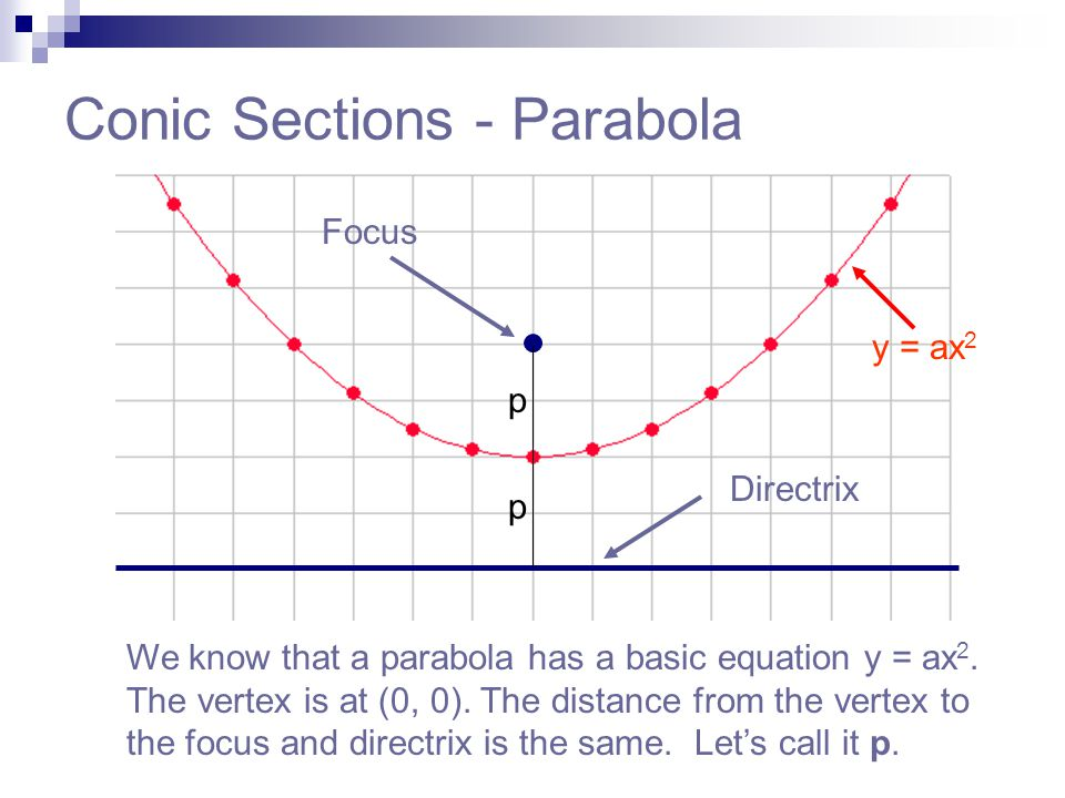 Conic Sections - Parabola We know that a parabola has a basic equation y = ax 2. The vertex is at (0, 0). The distance from the vertex to the focus an