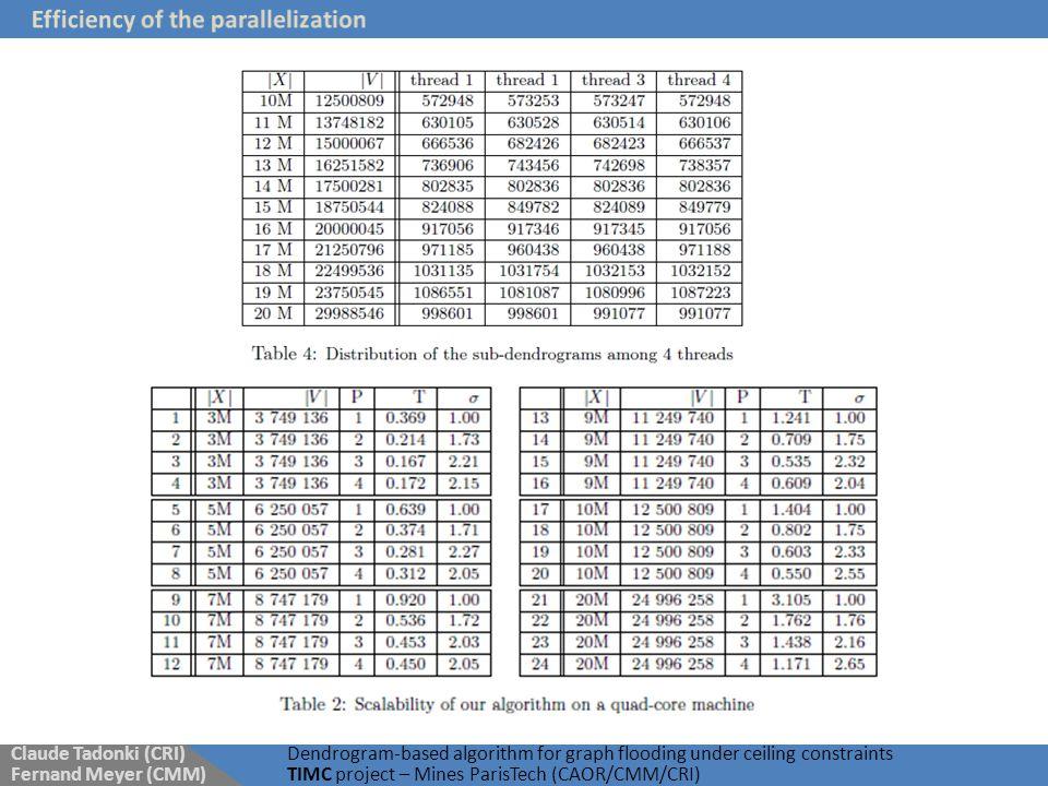 Claude Tadonki (CRI) Fernand Meyer (CMM) Dendrogram-based algorithm for graph flooding under ceiling constraints TIMC project – Mines ParisTech (CAOR/CMM/CRI)