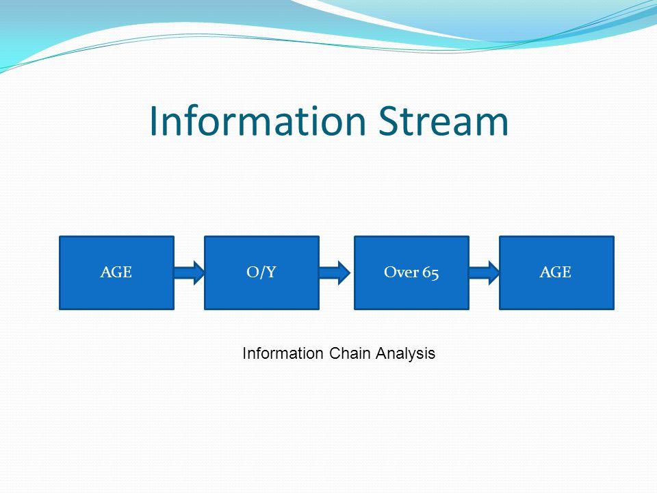 AGEO/YOver 65AGE Information Chain Analysis Information Stream