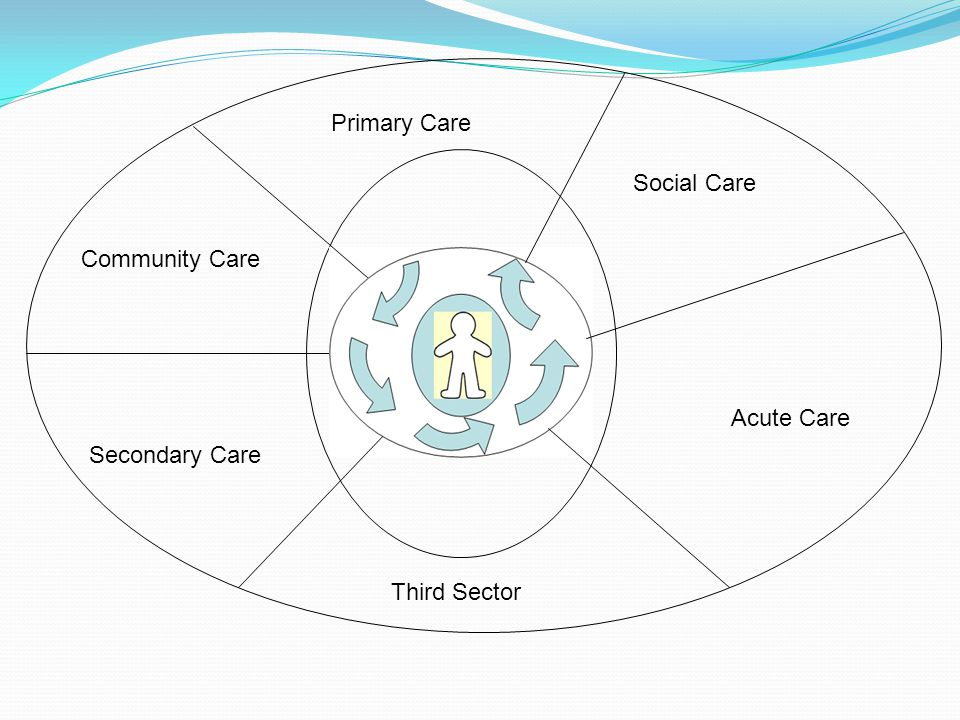 Primary Care Secondary Care Acute Care Social Care Third Sector Community Care