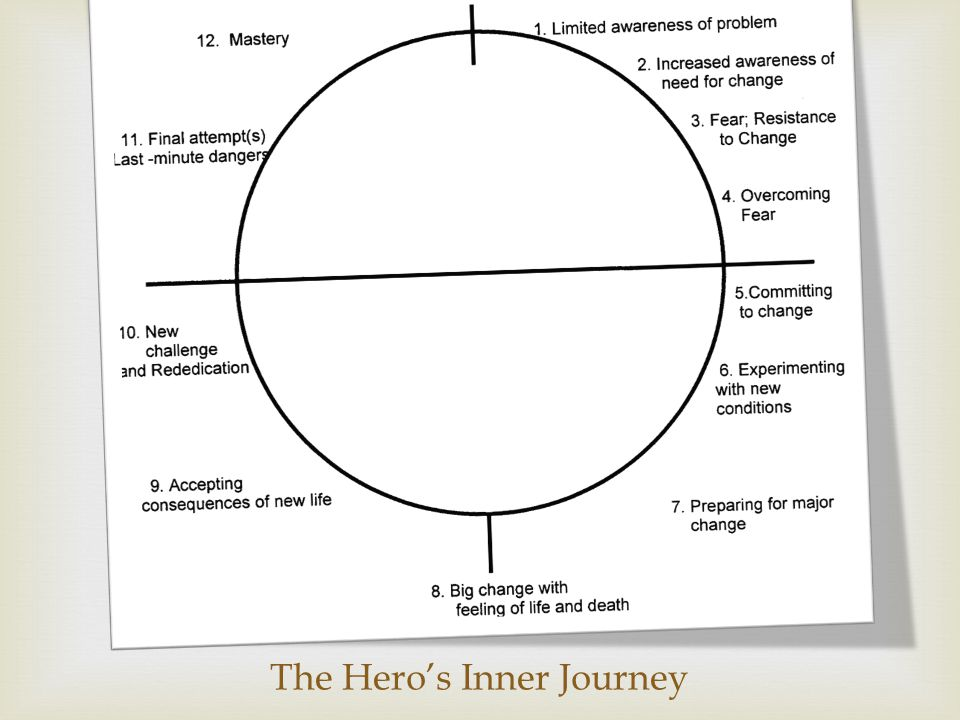 The Hero's Inner Journey