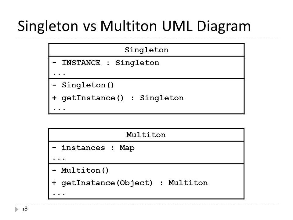 Singleton vs Multiton UML Diagram 18 Singleton - INSTANCE : Singleton...