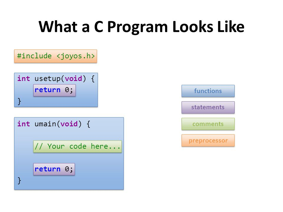 What a C Program Looks Like #include int usetup(void) { return 0; } int umain(void) { // Your code here... return 0; } statements comments functions p