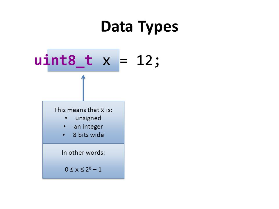 Data Types: Integers Number of bitsSignedUnsigned 8 int8_t −2 7 ≤ x ≤ 2 7 − 1 −128 ≤ x ≤ 127 uint8_t 0 ≤ x ≤ 2 8 − 1 0 ≤ x ≤ 255 16 int16_t −2 15 ≤ x ≤ 2 15 − 1 −32,768 ≤ x ≤ 32,767 uint16_t 0 ≤ x ≤ 2 16 − 1 0 ≤ x ≤ 65,535 32 int32_t −2 31 ≤ x ≤ 2 31 − 1 −2.15 × 10 9 ≤ x ≤ 2.15 × 10 9 uint32_t 0 ≤ x ≤ 2 32 − 1 0 ≤ x ≤ 4.3 × 10 9 64 int64_t −2 63 ≤ x ≤ 2 63 − 1 −9.22 × 10 18 ≤ x ≤ 9.22 × 10 18 uint64_t 0 ≤ x ≤ 2 64 − 1 0 ≤ x ≤ 18.4 × 10 18