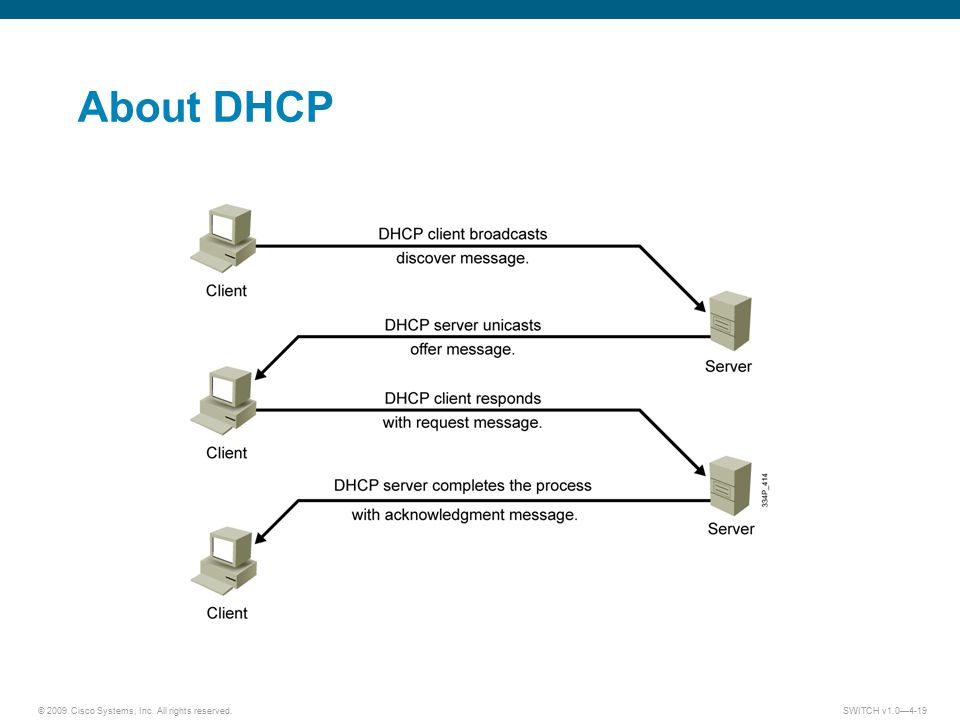 © 2009 Cisco Systems, Inc. All rights reserved. SWITCH v1.0—4-19 About DHCP