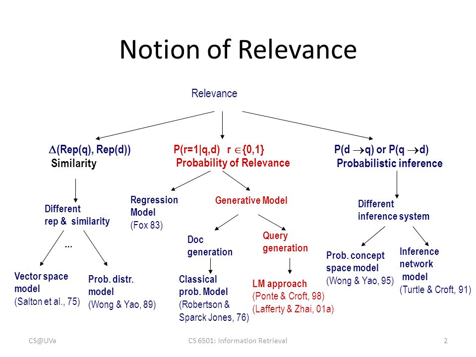 Justification from PRP Query likelihood p(q|  d ) Document prior Assuming uniform document prior, we have CS@UVaCS 6501: Information Retrieval13 Query generation