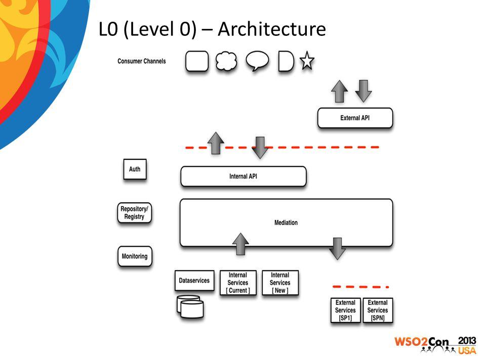 L0 (Level 0) – Architecture