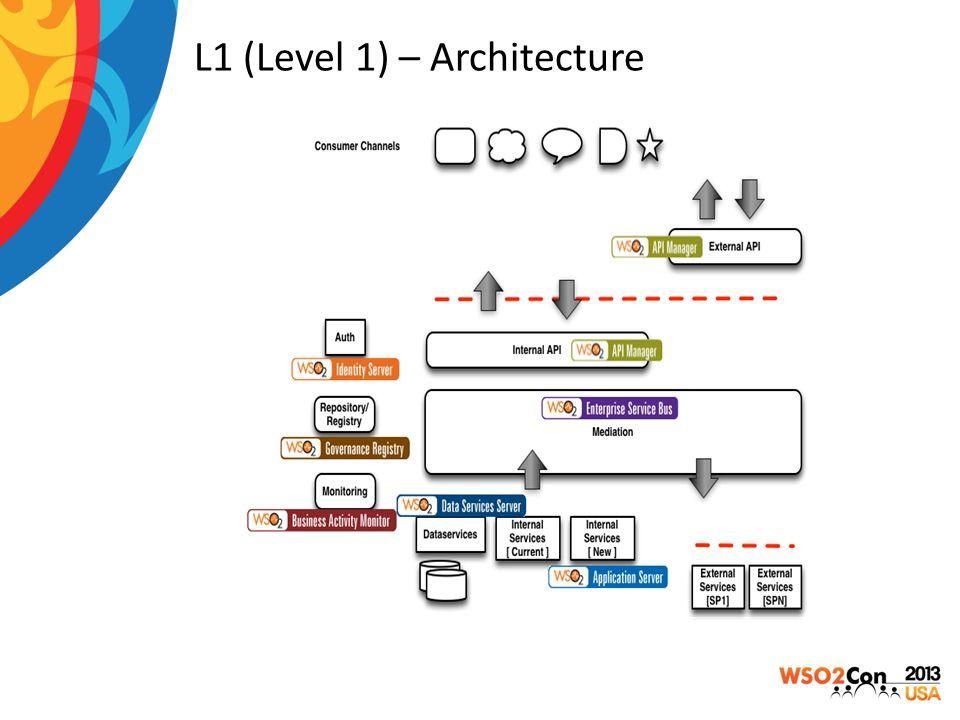 L1 (Level 1) – Architecture