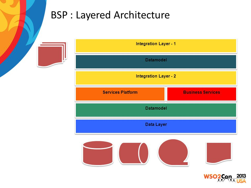 BSP : Layered Architecture Integration Layer - 1 Datamodel Integration Layer - 2 Services Platform Datamodel Data Layer Business Services