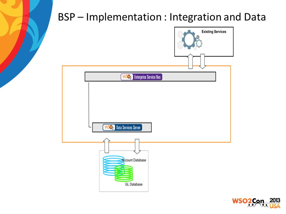 BSP – Implementation : Integration and Data