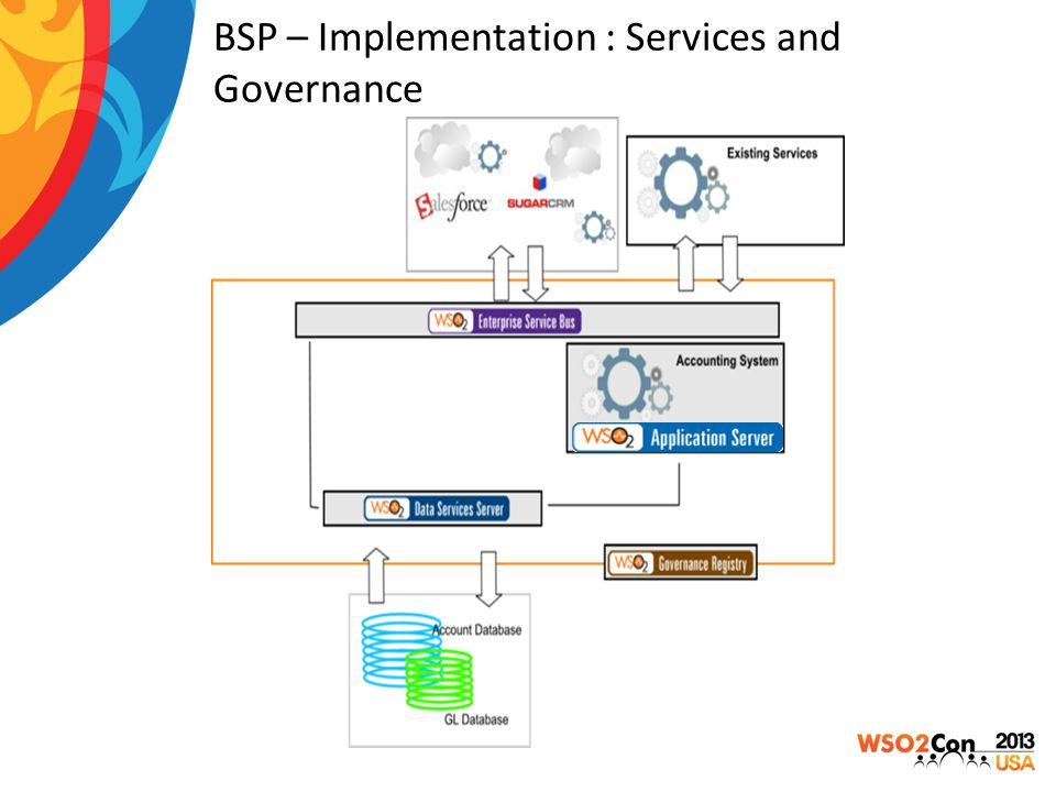 BSP – Implementation : Services and Governance