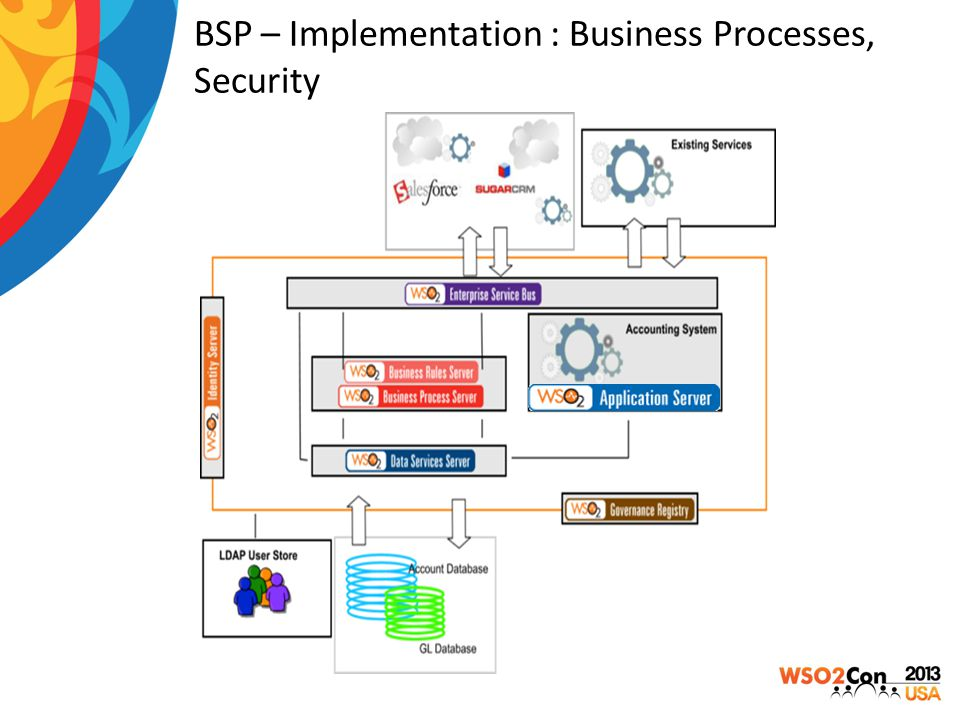 BSP – Implementation : Business Processes, Security