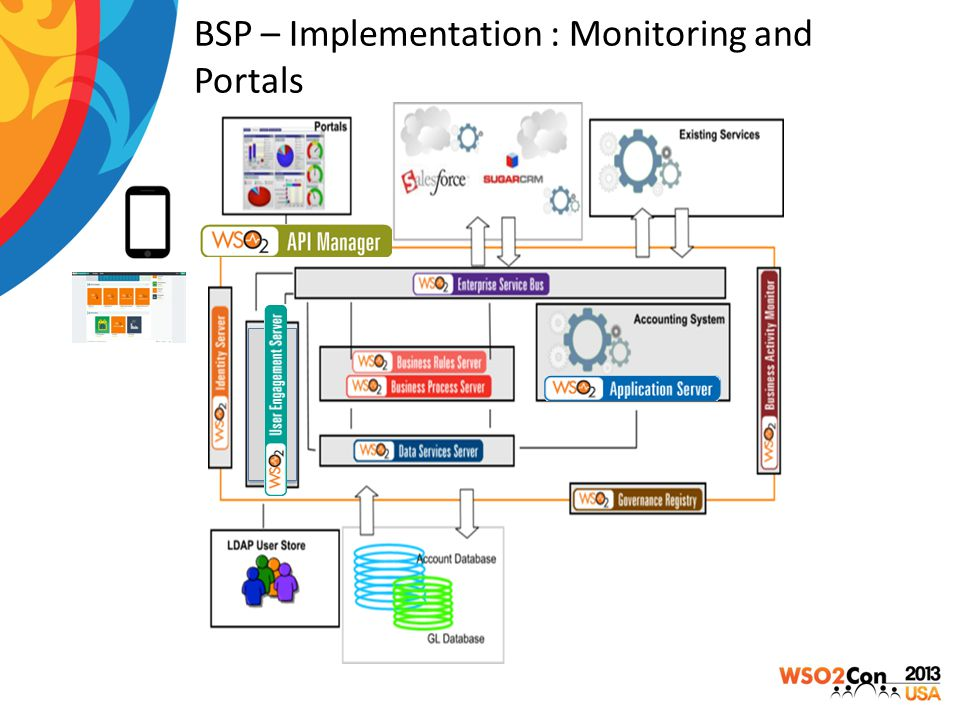 BSP – Implementation : Monitoring and Portals