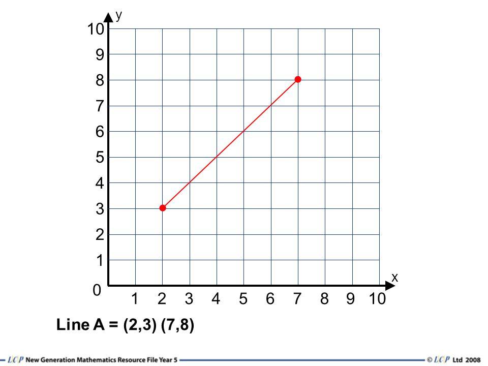 12345678 0 y 1 3 2 6 4 5 10 9 x 7 8 9 Line A = (2,3) (7,8)