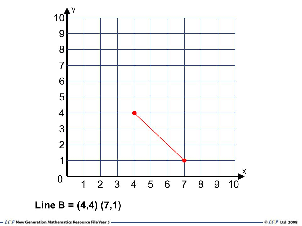 12345678 0 y 1 3 2 6 4 5 10 9 x 7 8 9 Line B = (4,4) (7,1)