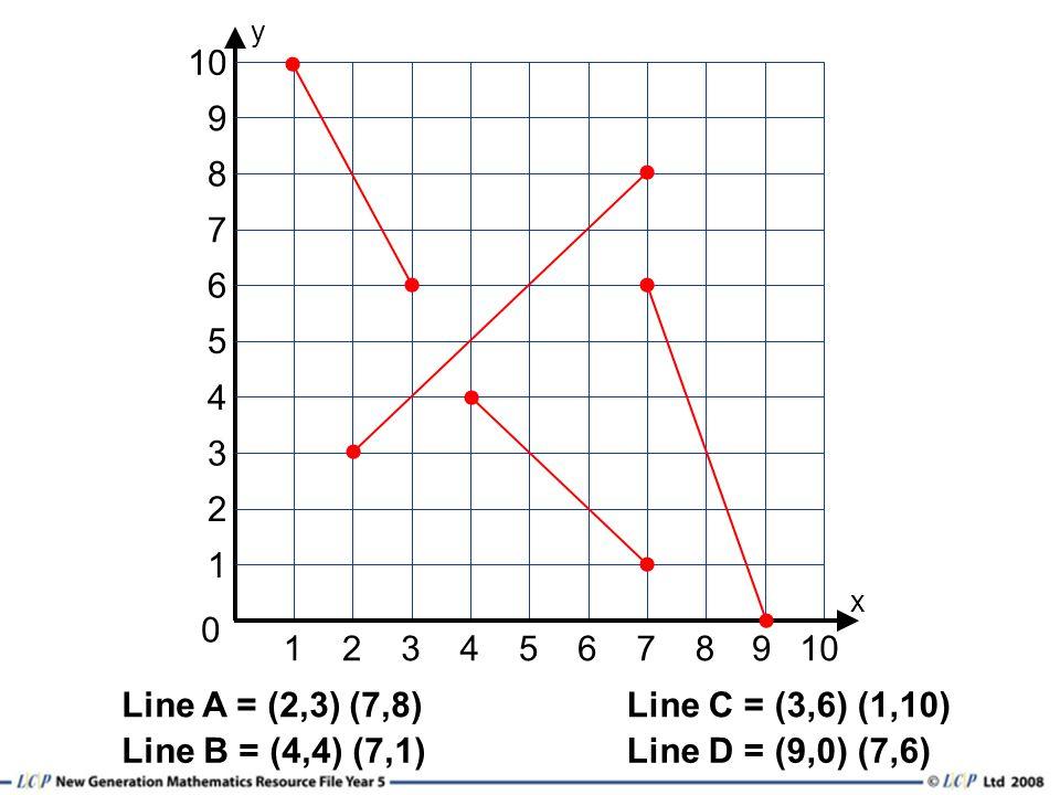 12345678 0 y 1 3 2 6 4 5 10 9 x 7 8 9 Line A = (2,3) (7,8)Line C = (3,6) (1,10) Line B = (4,4) (7,1)Line D = (9,0) (7,6)