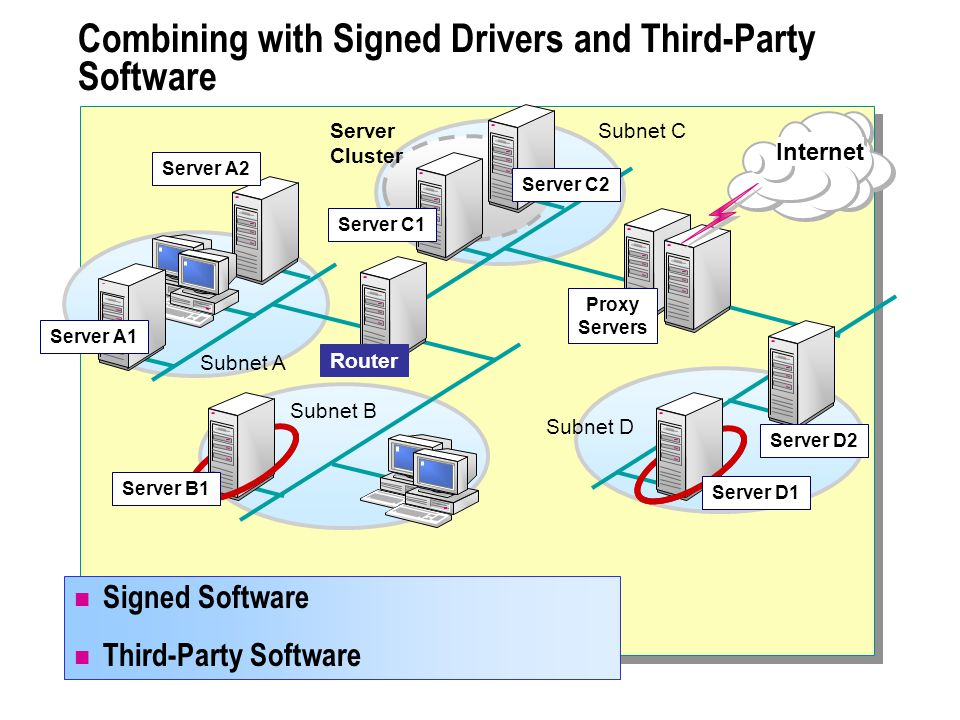 Combining with Signed Drivers and Third-Party Software Signed Software Third-Party Software Subnet A Server A1 Internet Server A2 Router Subnet D Subnet C Server D2 Proxy Servers Server Cluster Subnet B Server B1 Server D1 Server C1 Server C2