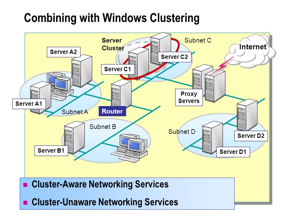 Combining with Windows Clustering Cluster-Aware Networking Services Cluster-Unaware Networking Services Subnet A Server A1 Internet Server A2 Router Subnet D Subnet C Server D2 Proxy Servers Server Cluster Subnet B Server B1 Server D1 Server C1 Server C2